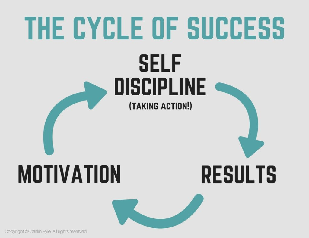 TRUTH right here. Success doesn't depend on motivation. You need something else! This is key!!